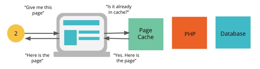 caching process